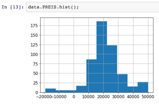 Einblick in einen Datenanalyse-Prozess